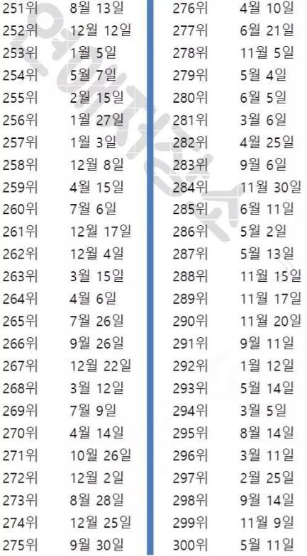日 生年 ランキング 2020 運勢 月