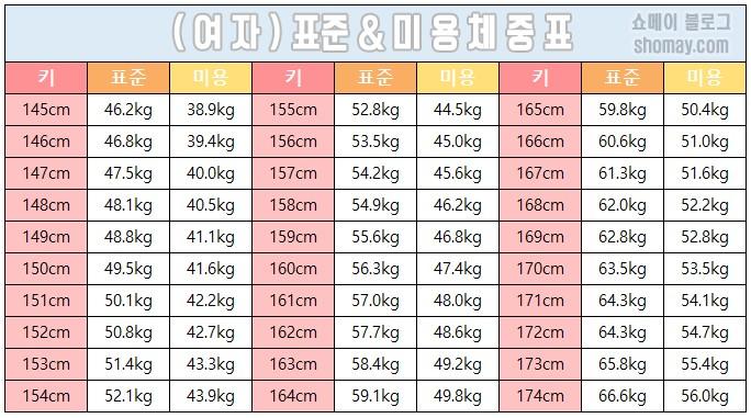161 センチ 標準 体重